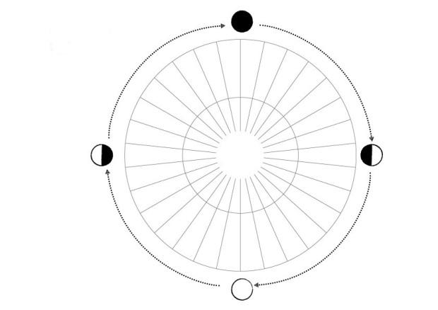diagrama-lunar-las-cuatro-lunas-en-mi